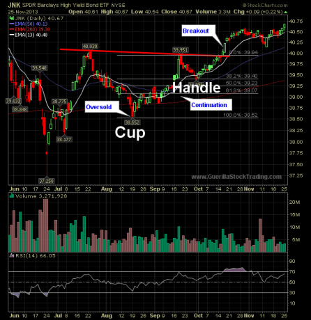 breakout-patterns-cup-and-handle-breakout