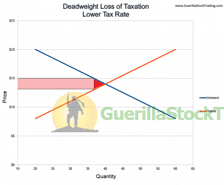 deadweight-loss-lower-taxes