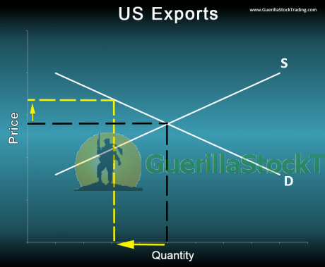 us-exports-supply-and-demand