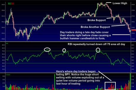 learning day trading