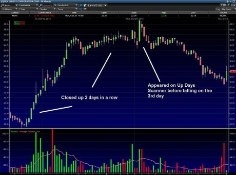 How We Found The Best Online Stock Trading Sites