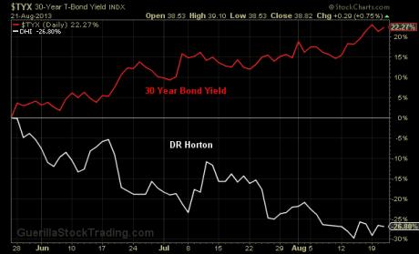 30-year-bond-chart-dr-horton-chart