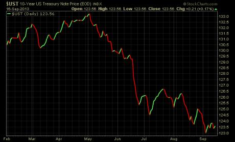 10-year-bond-price-chart