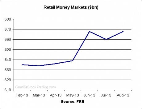 retail-money-markets