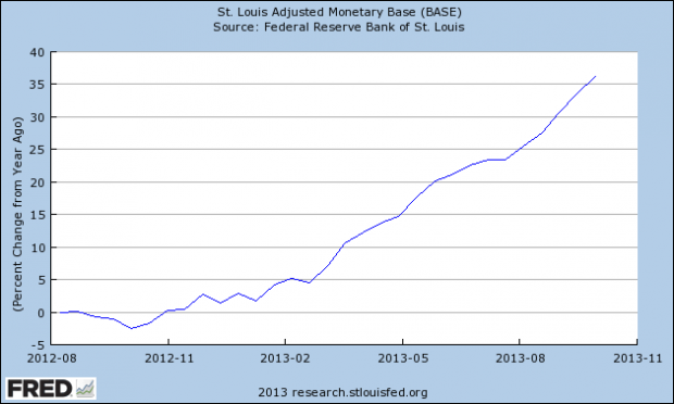 monetary-base-percent-change
