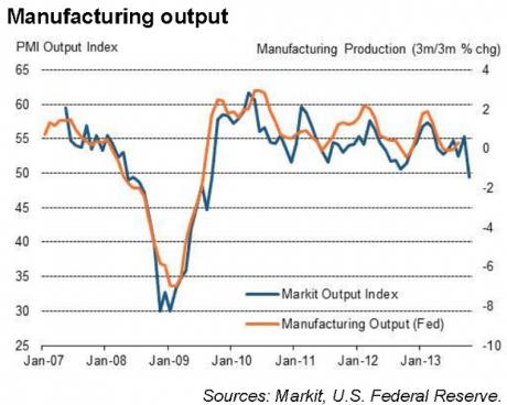 us-manufacturing-pmi