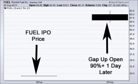 fuel-ipo-2