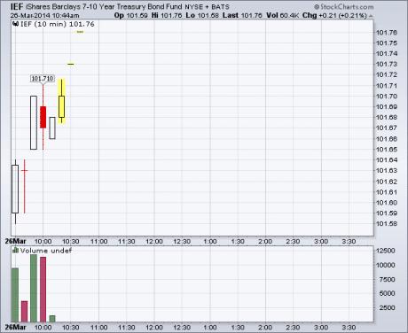durable-goods-bonds-chart