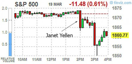Stock Market Drops on Janet Yellen Interest Rates Comment