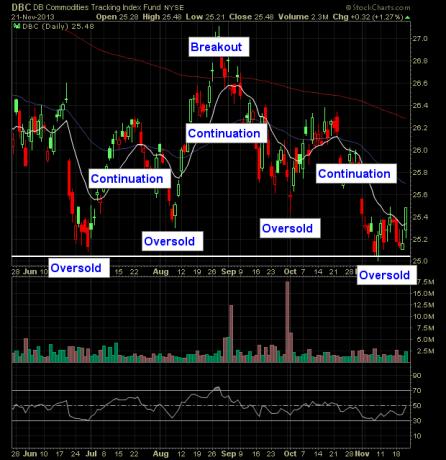 stock technical analysis double bottom