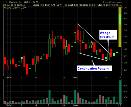 breakout-chart-patterns-wedge