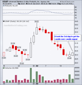 candle-over-candle-chart-pattern1