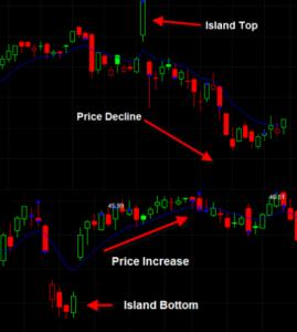 island-top-chart-pattern