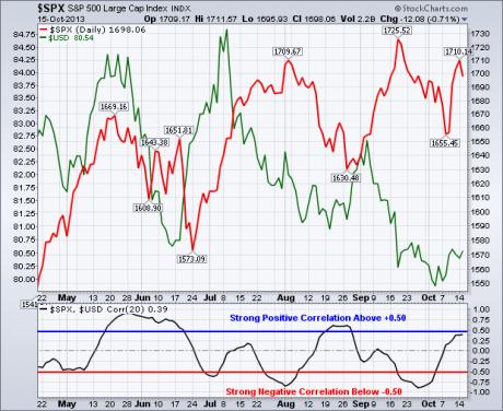 spx-dollar-correlation