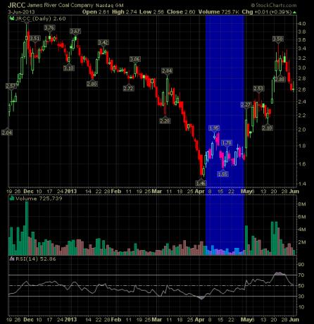 stock-trading-seminar-jrcc-chart