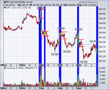 lessons what does high volume trading indicate - Breakout Chart Patterns