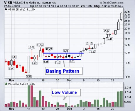 lessons what is a basing pattern 2 - Stock Trading Seminars: Basing Patterns