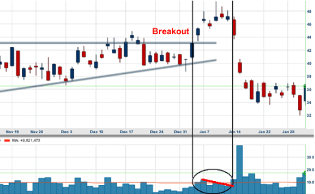 lessons what is a false breakout - Breakout Chart Patterns