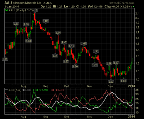 lessons what is the adx indicator - Breakout Chart Patterns