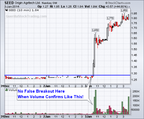 lessons why is the volume of shares traded important - Breakout Chart Patterns