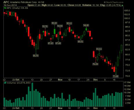 anadarko-petroleum-stock-chart