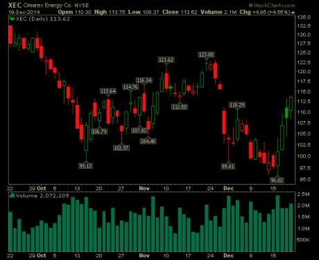 cimarex energy stock chart