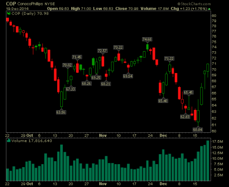 conocophillips stock chart