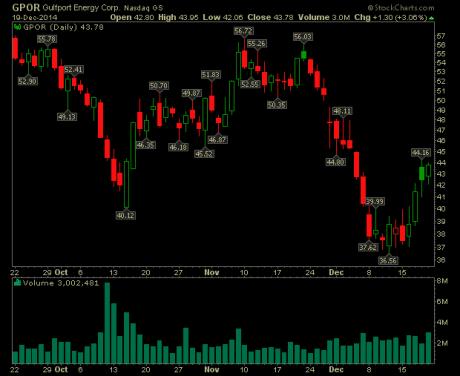 gulfport-energy-stock-chart