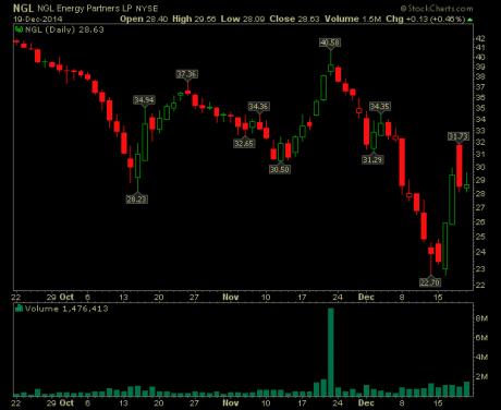 ngl-energy-partners-stock-chart