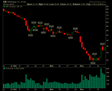 sm-energy-stock-chart