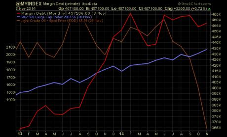 margin debt versus price of oil