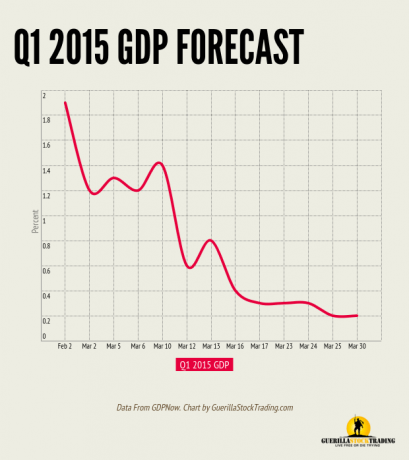 Q1 2015 GDP Growth Forecast Plunges From 1.9% to 0.2%