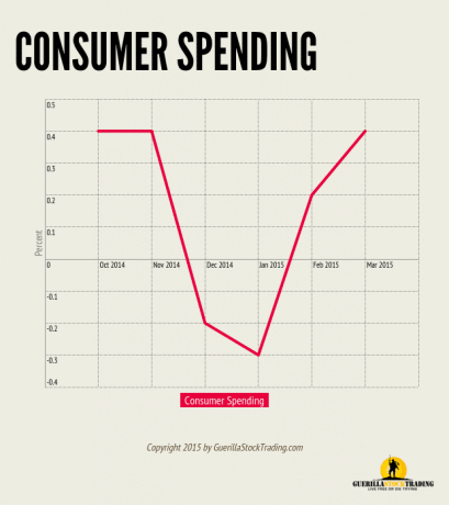 Consumer Spending Forms V Pattern