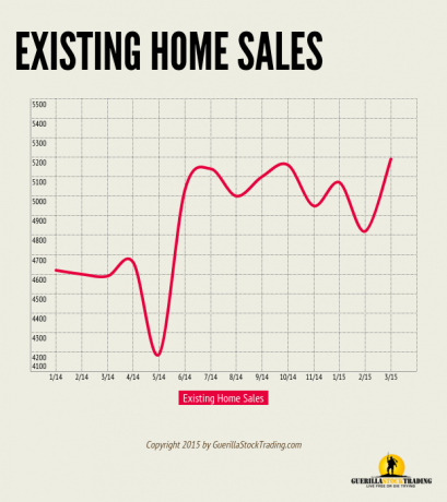 Existing Home Sales Bounce 6.1 Percent in March 2015