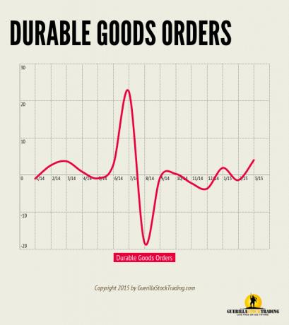 Durable Goods Orders Huge Beat and Trending Higher
