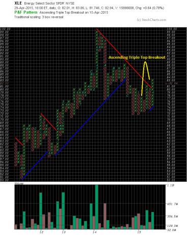 Energy Stocks P&F Chart XLE