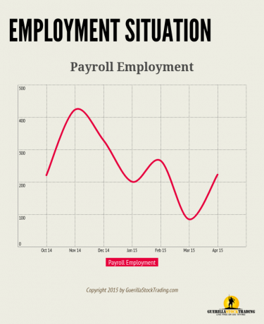 Employment Situation Report Shows BIG Move Higher