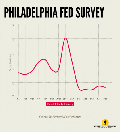 Philadelphia Fed Survey
