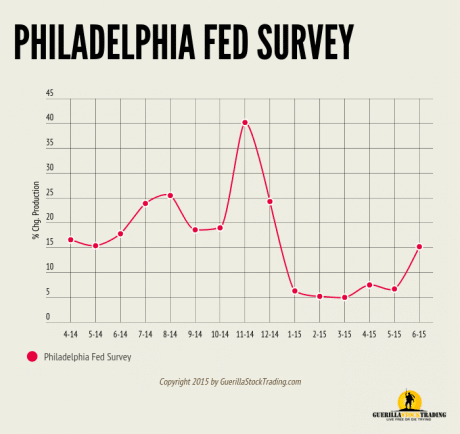 Philadelphia Fed Business Outlook Survey Surges Higher!