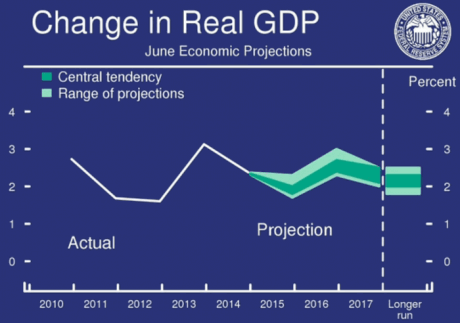 fomc gdp projection