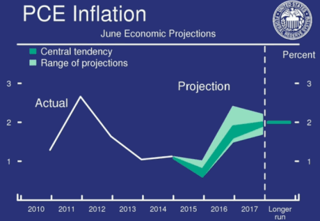 fomc inflation