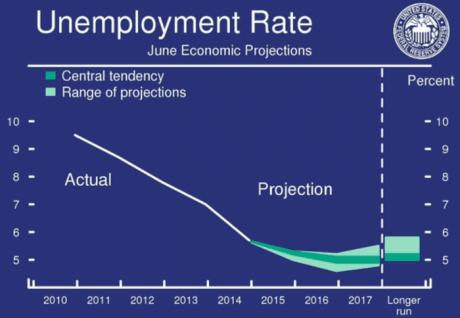 fomc unemployment rate