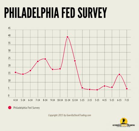Philadelphia Fed Business Outlook Survey Lowest Since March