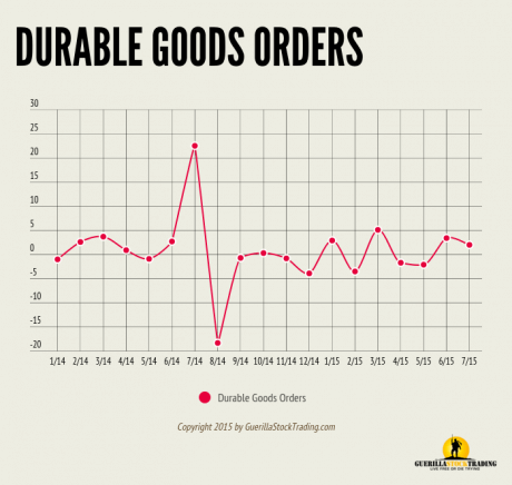 Durable Goods Orders Up 2%