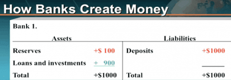Fractional reserves and how banks create money