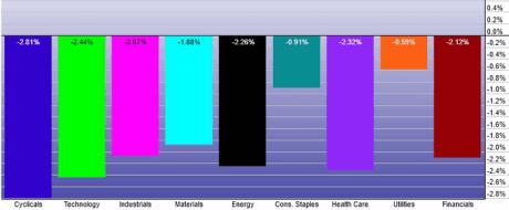 sector-chart