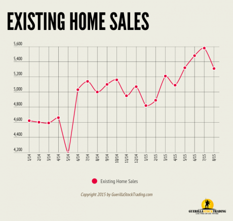 Existing Home Sales Slow But Still Strong