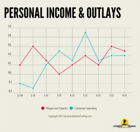 Personal Income and Outlays Slowing Trending Higher