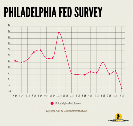 Philadelphia Fed Business Outlook Survey