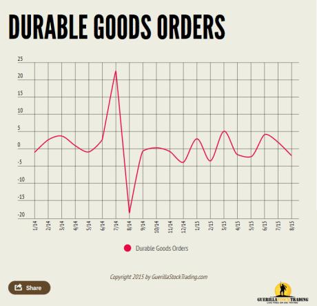 Durable Goods Orders August 2015